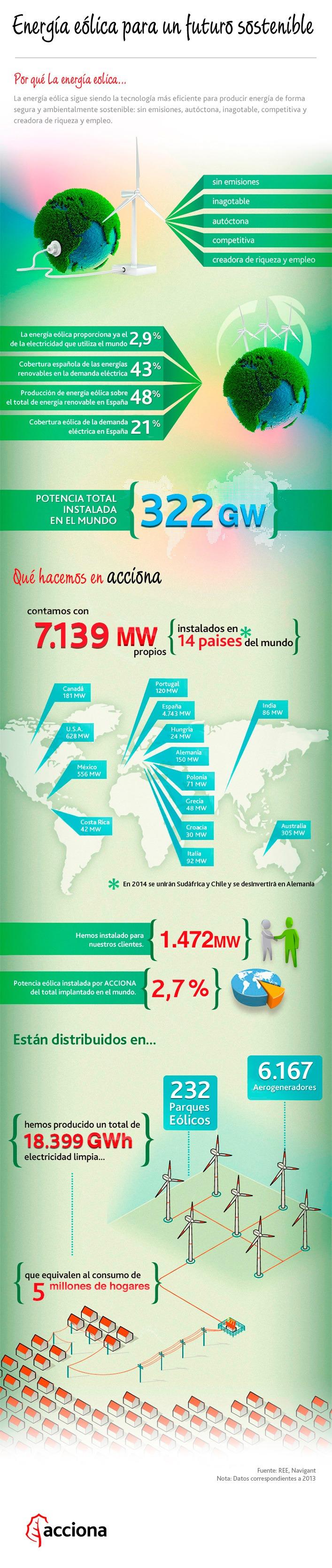 Ventajas de la energia eolica yahoo dating
