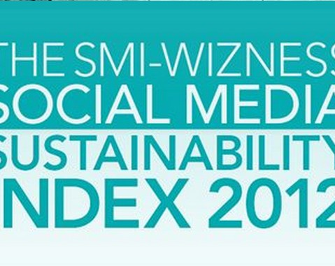 ACCIONA, among the World's Top 25 of the SMI-Wizness Social Media Sustainability Index