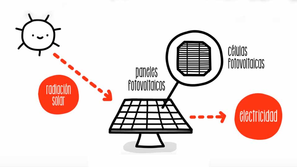 660056e7d37 ¿Qué beneficios comporta la energía fotovoltaica
