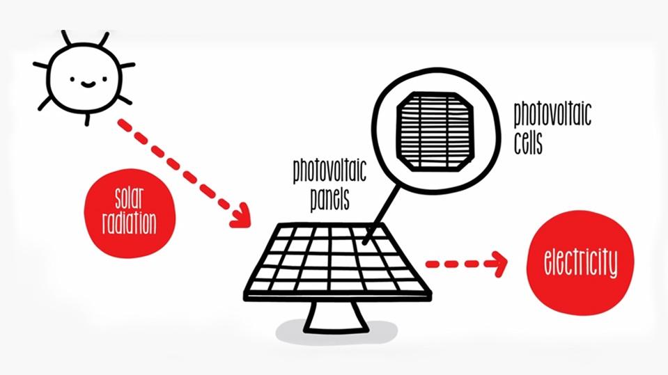 Resultado de imagen para photoelectric solar energy