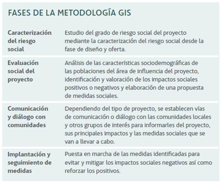 Impacto Social Acciona Infraestructuras Sostenibles Y