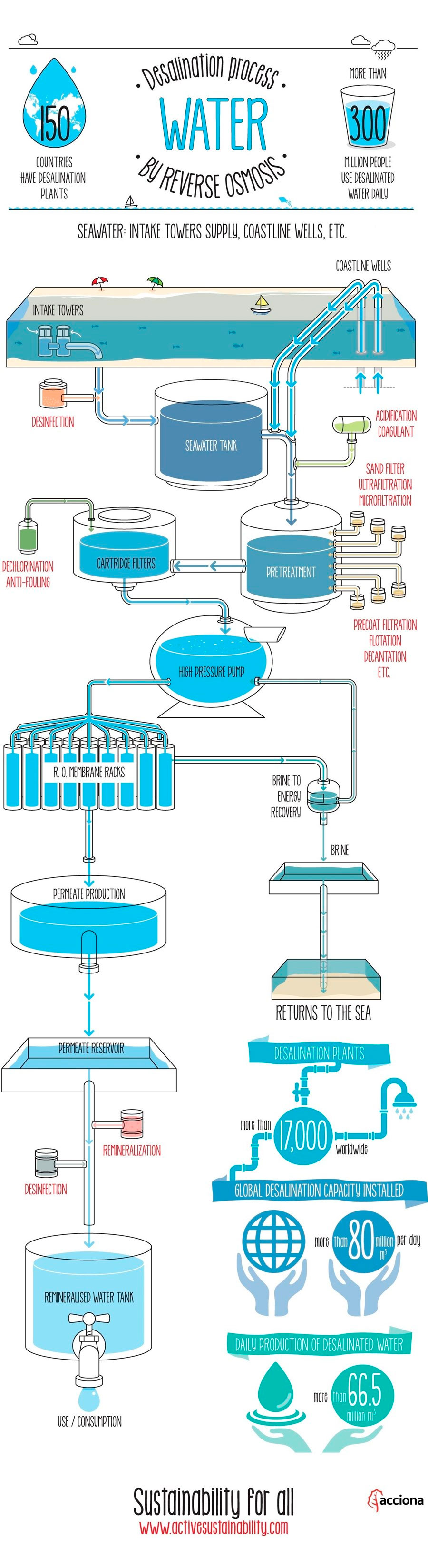 Desalination of sea and brackish water   ACCIONA   Experts